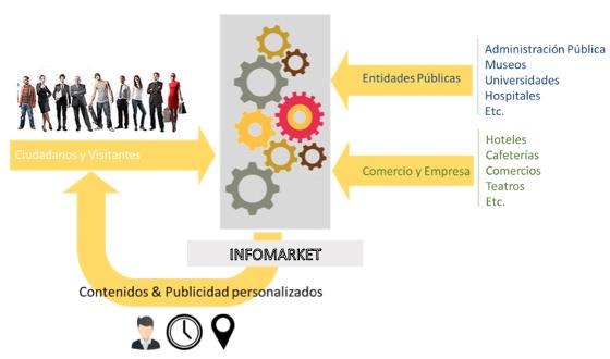 Infomarket, donde la ciudad y el usuario confluyen