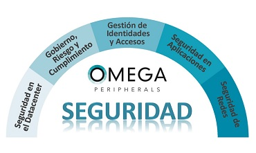 Omega Peripherals, Seguridad IT