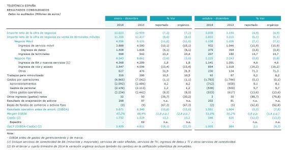 Tabla resultados Telefónica España 2014