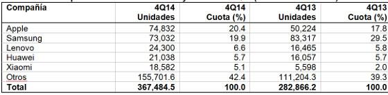 Ventas mundiales de smarphones por fabricante en el cuartro trimester de 2014 (miles de unidades)