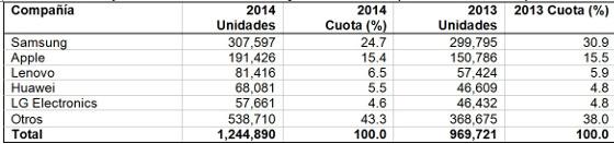 Smartphones vendidos en todo el mundo en 2014 (miles de unidades)
