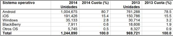 Ventas mundiales de smartphones en 2014 por sistema operativo (miles de unidades)