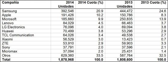 Teléfonos móviles vendidos en todo el mundo en 2014 (miles de unidades)