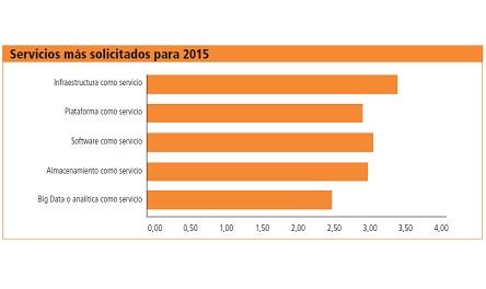 Encuesta Hosters 2015