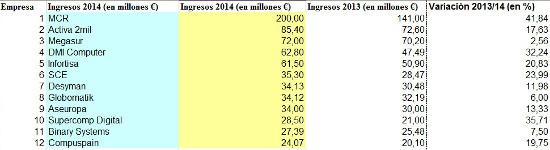 Ranking mayoristas consumo 2015