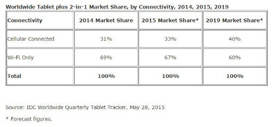 Ventas de tablets 2015 IDC