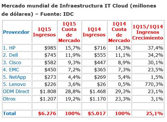 Infraestructura IT Cloud Q1 2015