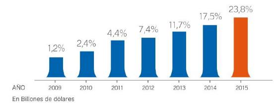 Crecimiento del m-commerce en el mundo