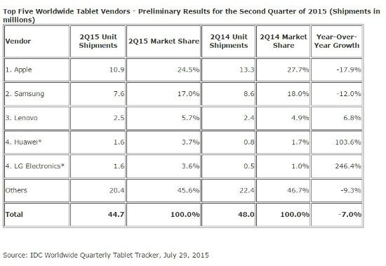 Ventas de tablets en el segundo trimestre de 2015