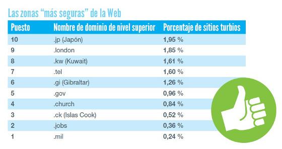 Las zonas más seguras de la Web