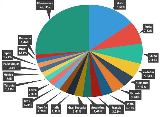 Países fuente de spam en el mundo, segundo trimestre de 2015, según Kaspersky Lab.