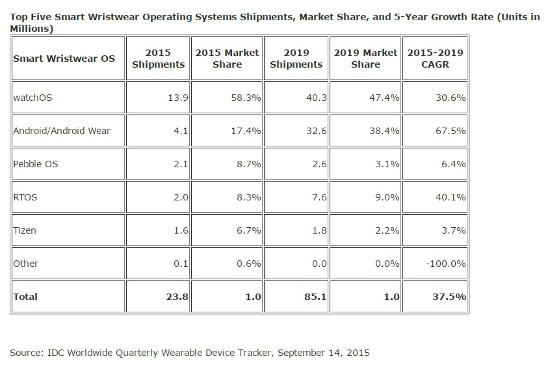 Ranking fabricantes de smartswatches