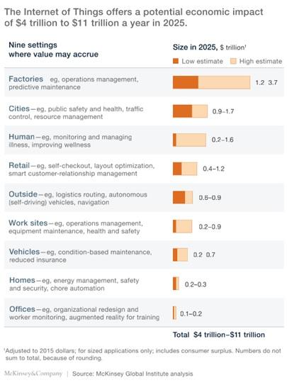 Informe de McKinsey Internet of Things