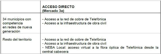 Acceso directo. Resolución CNMC Telefónica.