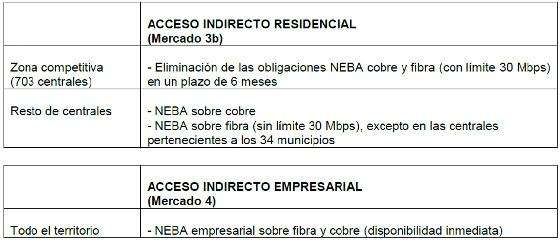 Acceso indirecto residencial y empresarial. Telefónica y CNMC.