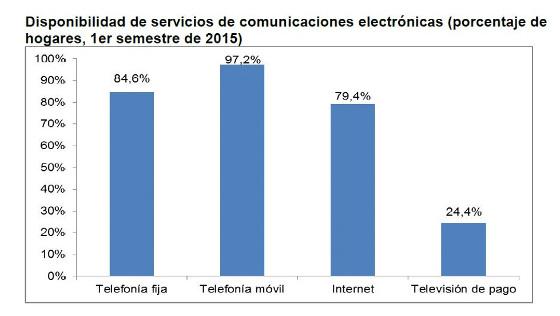Servicios de comunicaciones en España. CNMC primer semestre 2015