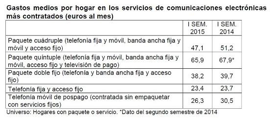 Gastos medios por hogar. CNMC primer semestre 2015