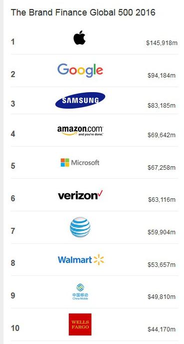 Marcas globales. Brand Finance.
