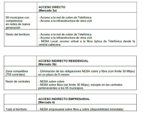 Cuadro CNMC regulación mayorista banda ancha