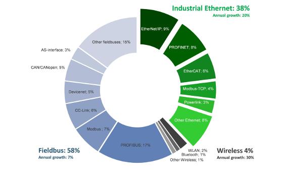 Mercado de las redes industriales según HMS.2