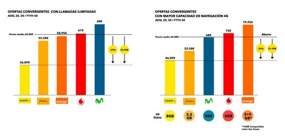 Comparativas MásMóvil