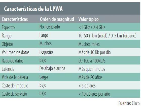 Características de la LPWA (Cisco)