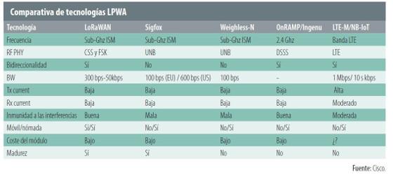 Comparativa de tecnologías LPWA