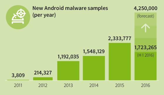 Aplicaciones maliciosas para Android creadas en el primer semestre de 2016. G Data