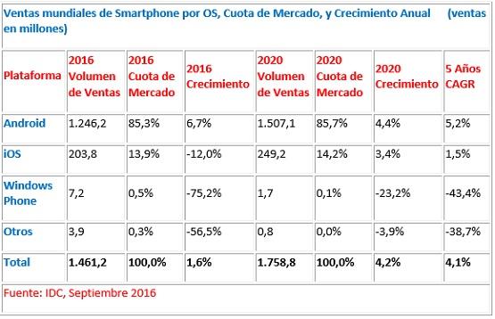 Previsión del Mercado Smartphone 2016 - IDC