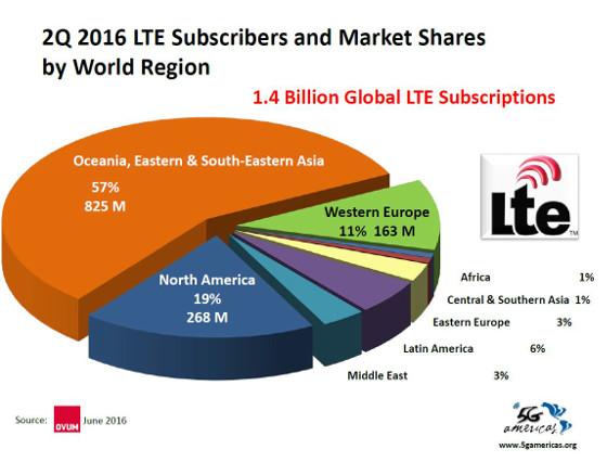 Suscripciones LTE en el mundo. 2Q 2016. 5G Américas y Ovum