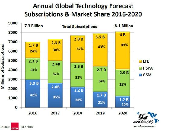 Pronóstico suscripciones LTE en el mundo. 2Q 2016. 5G Américas y Ovum