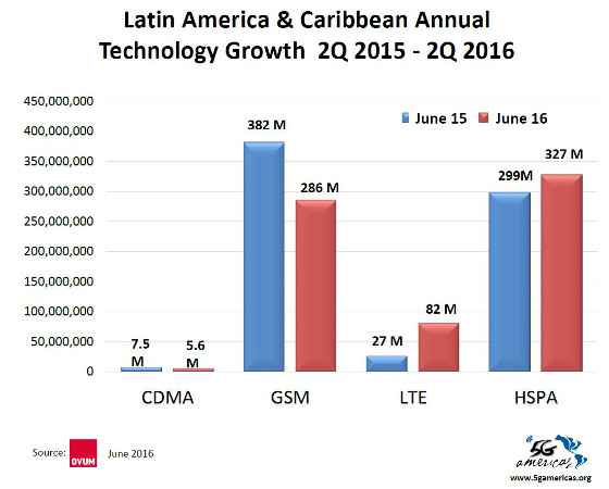Suscripciones LTE en América Latina y Caribe. 2Q 2016. 5G Américas y Ovum