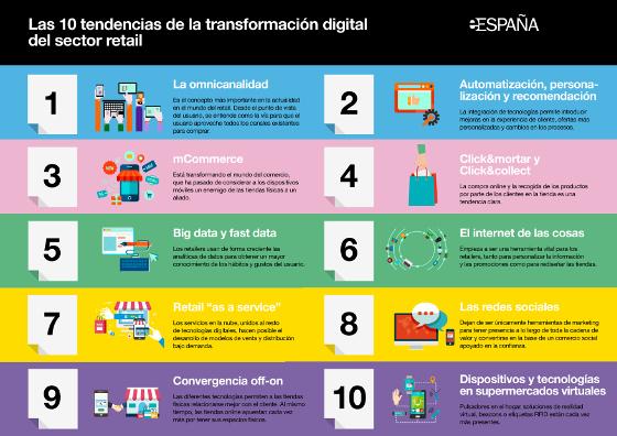Transformación digital en retail. Tendencias Orange