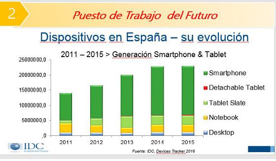 Evolución de los dispositivos móviles en España. IDC