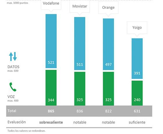 La red de Vodafone gana la partida en rendimiento de voz y datos