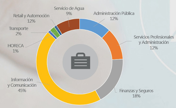 Distribución de los contact center en España por sectores. Altitude Software