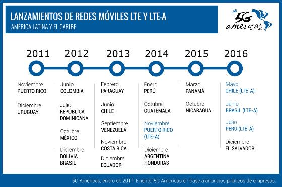 Lanzamientos LTE en América Latina