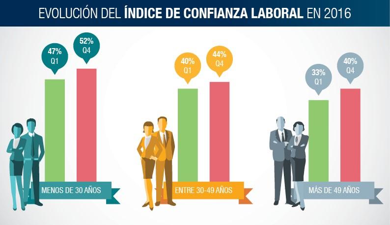 Indice de Confianza Laboral
