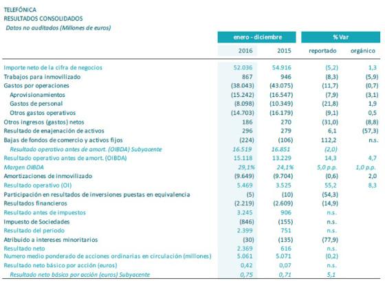 Resultados consolidados del Grupo Telefónica. 2016