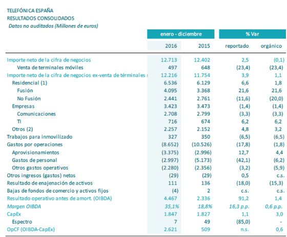 Resultados consolidados de Telefónica España. 2016