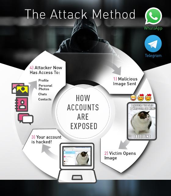 Nuevos virus atacan a WhatsApp y Telegram