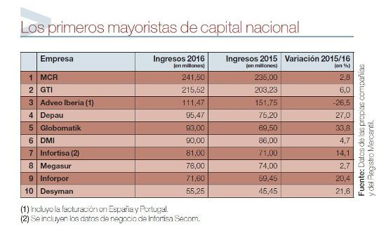 Los primeros mayoristas nacionales en 2016.