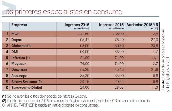 Cuadro Ranking Consumo 2017