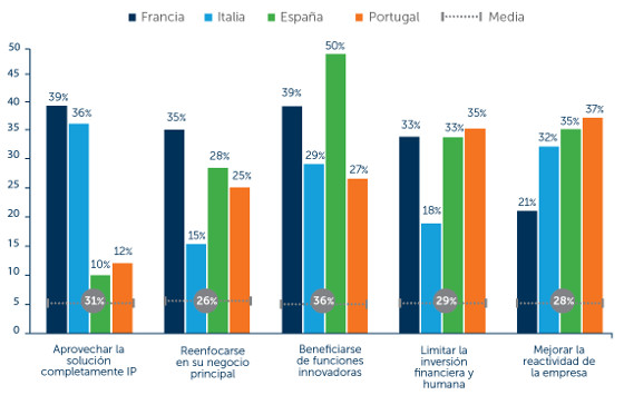 Adopción de soluciones UCaaS en el sur de Europa. Fuente: Mitel