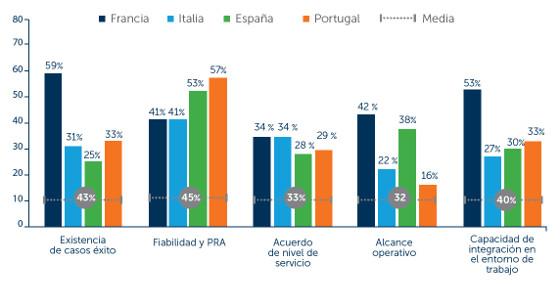 Razones para migrar a soluciones UCaaS en el sur de Europa. Fuente: Mitel