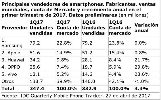 Ventas mundiales de smartphones en el primer trimestre de 2017. IDC