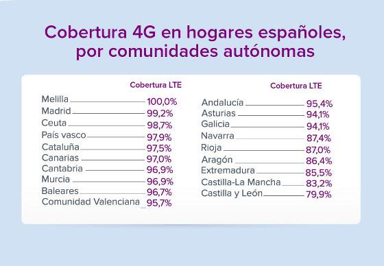 Cobertura 4G en hogares españoles. Fuente: Kelisto.