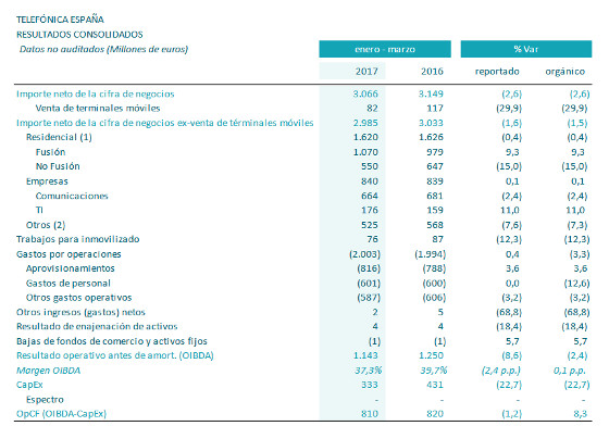 Resultados Telefónica España en el primer trimestre de 2017.