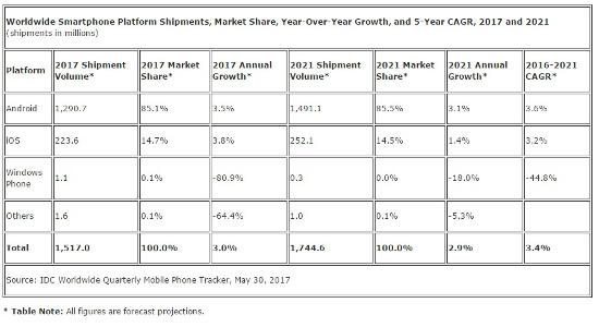 Venta de smartphones en todo el mundo en 2017.