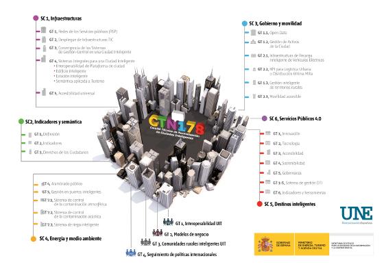 España aprobará dos nuevas normas sobre smart cities